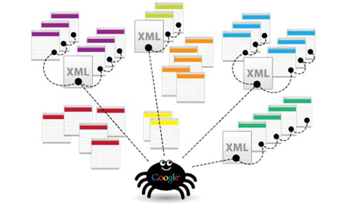 sitemap-google